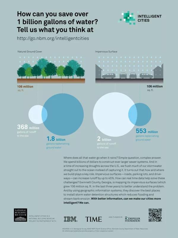 IBM智慧城市系列海报(经典的数据图表设计)